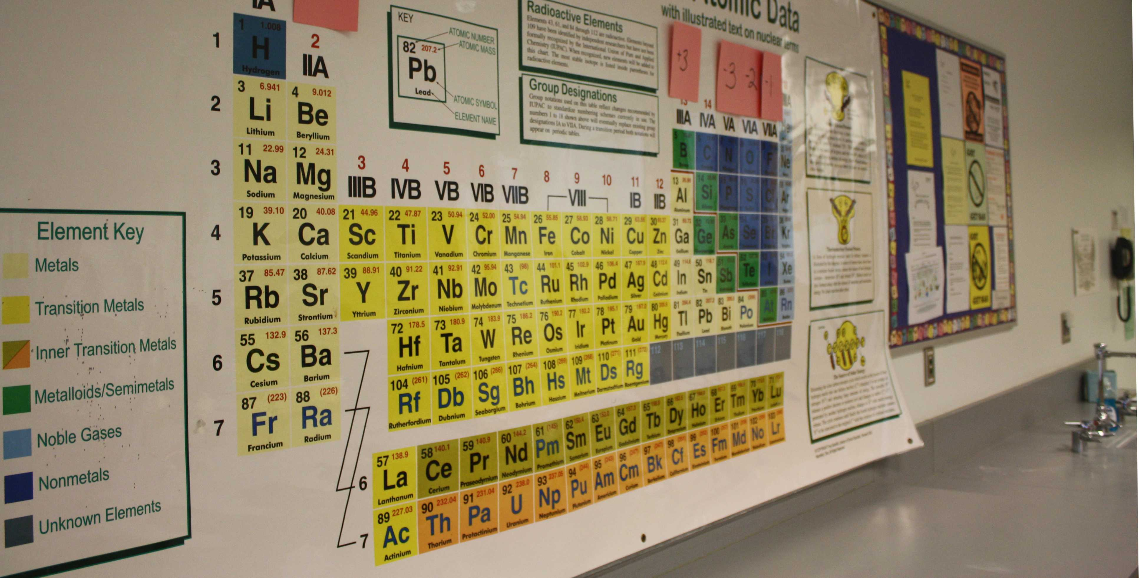 russia and the united states has resulted in the discovery of four new elements it has been confirmed that elements ununtrium atomic number 113